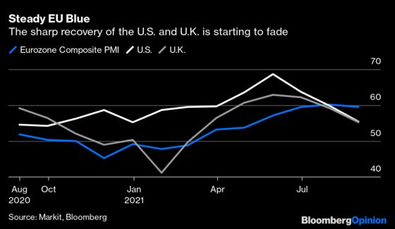 Will Slow-and-Steady Europe Win the Economic Recovery Race?