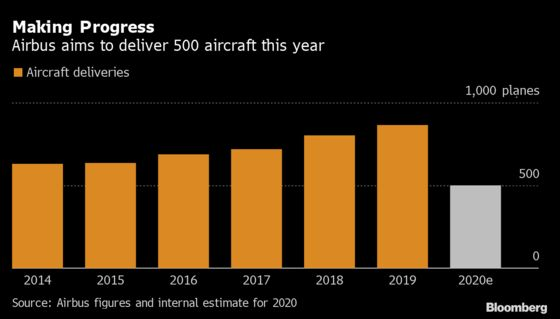 Airbus Stems Cash Outflow, Charts Path Through Covid Crisis