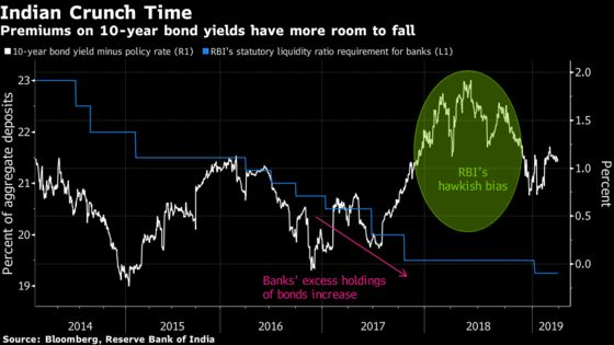 Crunch Time for India's Benchmark Sovereign Yield Premium