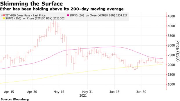 Ether has been holding above its 200-day moving average