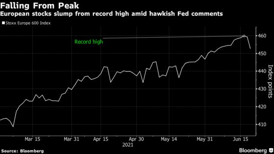 European Stocks Drop Most in Month With Cyclicals on Hawkish Fed