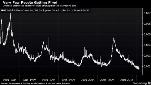 Jobless claims as share of total employment is at record low