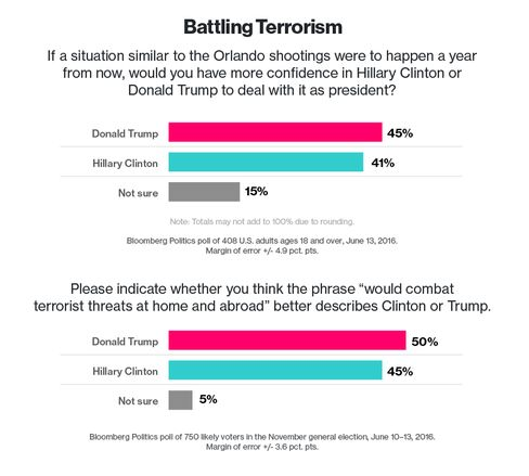 politics articles bloomberg national poll june