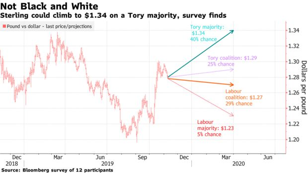 Sterling could climb to $1.34 on a Tory majority, survey finds