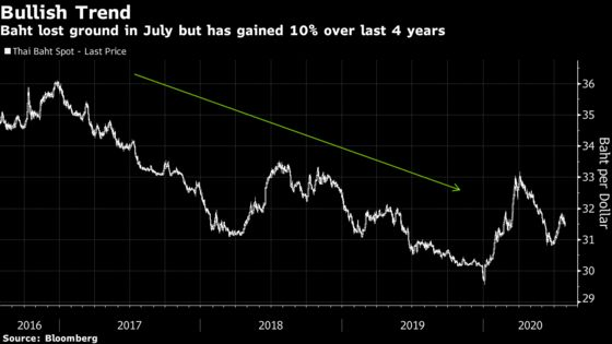 Thai Gold Plan May Curb Baht Without Incurring U.S. Anger