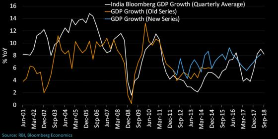 Difficult-to-Predict India Economy Inspires New Measuring Tools