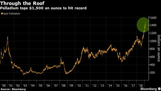 Palladium Smashes $1,500 as Shortages Ignite Record-Breaking Rally