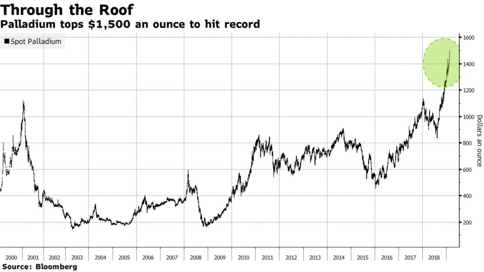 Palladium tops $1,500 an ounce to hit record