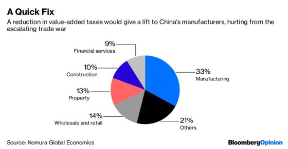 There's a Tax Ax Poised to Fall on China's Wealthy