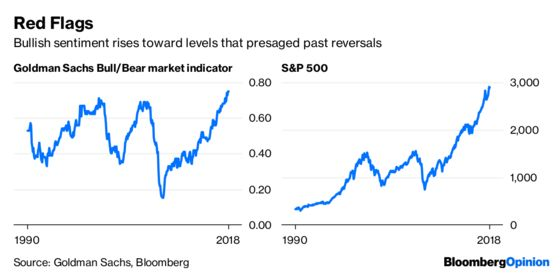 U.S. Equity Bulls Just Say No to Contagion