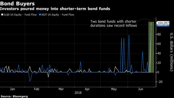 ETF Buyers Go for Shorter-Duration Bonds as the Yield Curve Flattens