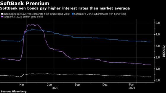 SoftBankPlans $3.7 Billion Bond Sale After Record Profit