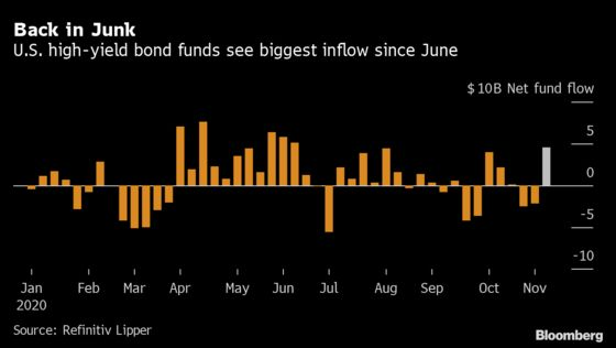 Investors Poured $4.56 Billion Into Junk Bonds After Election