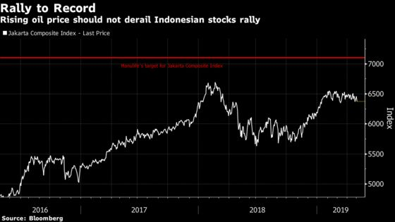 Manulife Sees Indonesia Stocks Reaching Record Amid Higher Oil