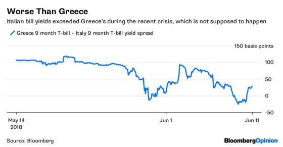 Italian Bonds Rejoice in Statement of the Obvious