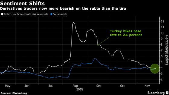 Lira Hands Unwanted Crown of Riskiest Emerging Currency to Ruble