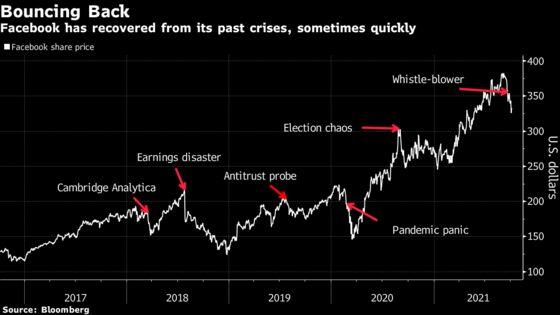 Facebook Stock's Familiar Crisis Cycle: Decline, Rebound, Repeat
