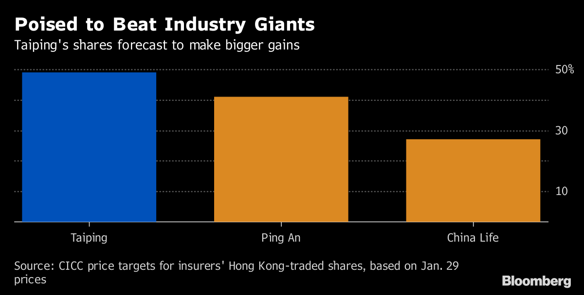 ping an share price