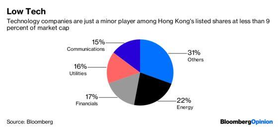 Hong Kong's Tech Dreams Are Becoming a Nightmare