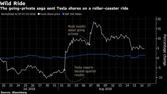 Tesla Loses Shine as Elon Musk's Tweet Saga Gets Worse and Worse