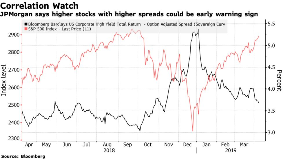 JPMorgan Says Watch These Market Correlations for Warnings - Bloomberg