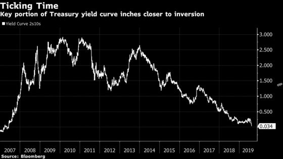 Equities Are on 'Borrowed Time' as Recession Signal Nears Inversion