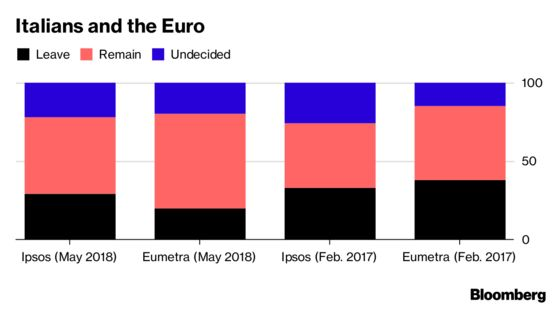 Euro-Skeptics Won the Election, But Italians Still Want the Euro
