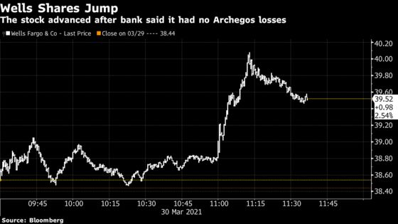 Wells Fargo Unwinds Archegos Exposure Without Posting Losses