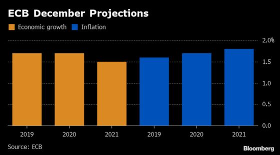 Scale of ECB Outlook Cut Is Said to Justify New Long-Term Loans
