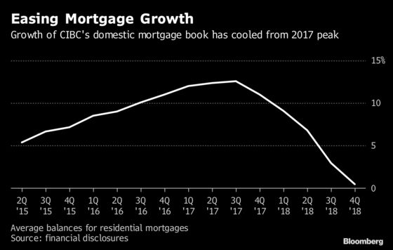 CIBC's Canadian Mortgage Growth Cools to Slowest Pace in 5 Years