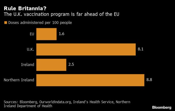 Brexit's Border Flashpoint Is Now Tale of Two Vaccine Regimes