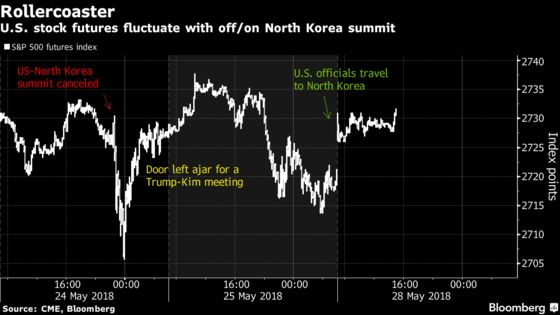 U.S. Stock Futures Rise as Trump-Kim Summit Appears Back On