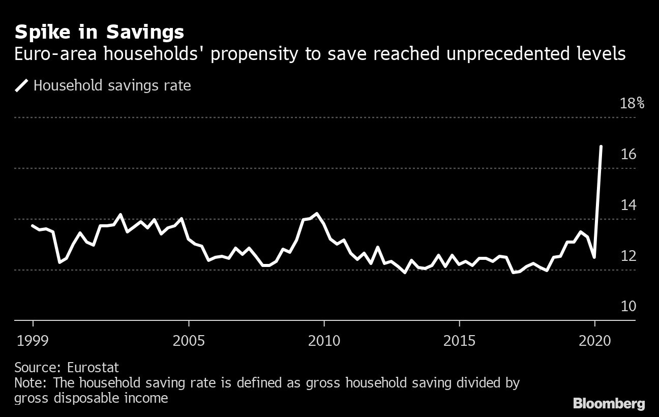 Spike in Savings