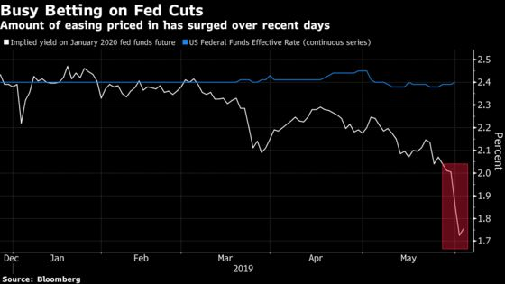 Central Banks Are Poised to Act as Economic Warnings Flash