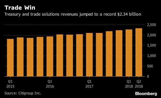 Citigroup Shares Decline After Bond-Trading Revenue Slides