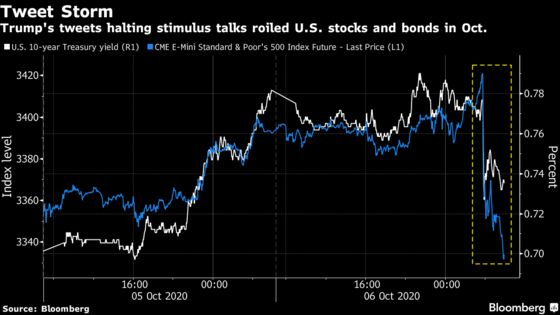 Lame-Duck Trump Has Potential to Upset Markets With Final Acts