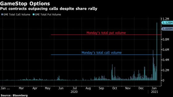 GameStop Whipsawed by 150% Swing as Day Traders, Shorts Feud