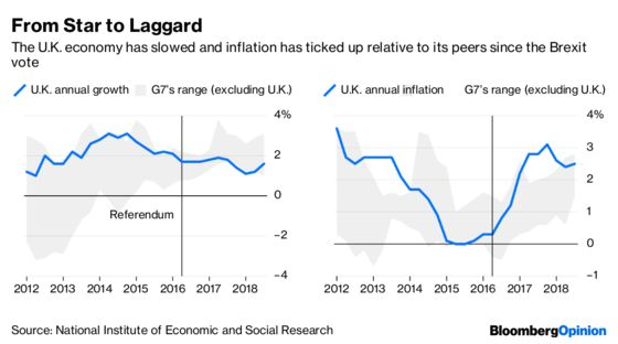 Brexit Knocks the Wind Out of the U.K. Economy