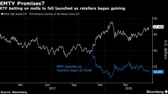ETF That Bets on Dying Malls Was Late to the `Retailpocalypse'