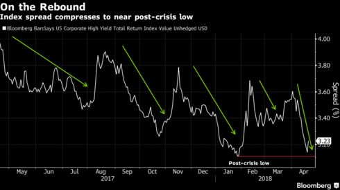 Junk bonds are back in black after biggest inflow this year bloomberg when oil and stock prices were lower and trade war fears more intense investors were more hesitant mcdermott international inc and american greetings m4hsunfo