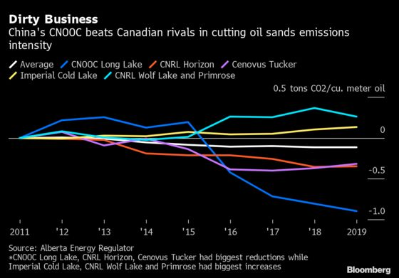 China Oil Giant Cnooc Beats Canadians in Oil Sands Emission Cuts