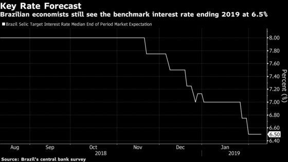 Hedge Funds Take the Lead in Betting on New Brazil Rate Cuts