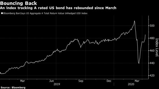 Giant Taiwan Insurers Seen Stepping Up Purchases of Dollar Bonds