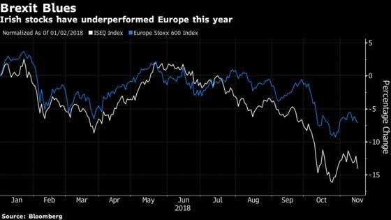 Irish Stocks Pummeled as Concern Mounts for May's Brexit Deal