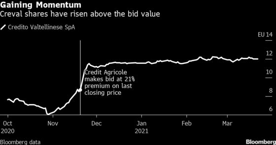 Credit Agricole Raises Creval Bid to Win Investor Approval