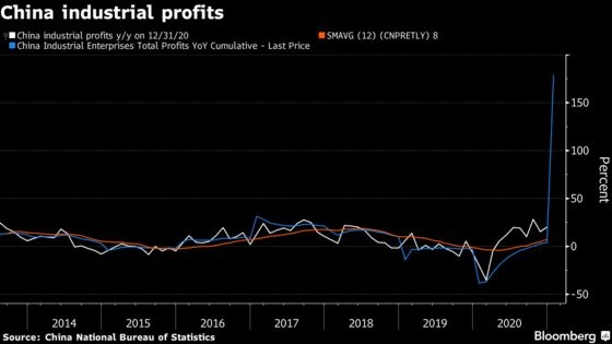 Profits at China's Industrial Firms Surge After 2020 Lockdown