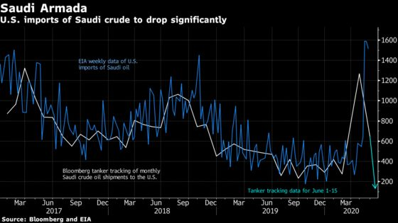 Saudi Oil Exports to U.S. Plunge To Lowest Level in 35 Years