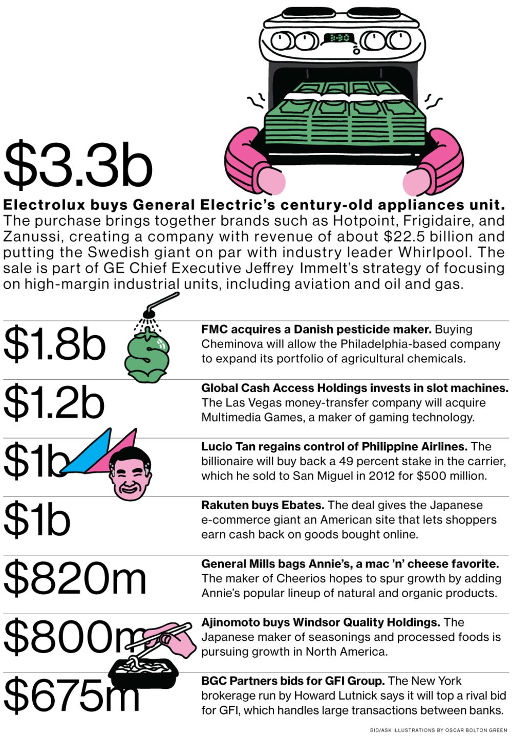 M&A News: Electrolux, GE, FMC, Cheminova, Global Cash Access - Bloomberg