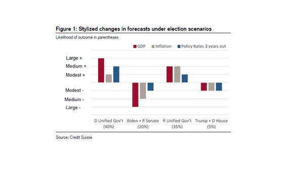 Democrats Sweep May Be Best for Risk Markets, Credit Suisse Says