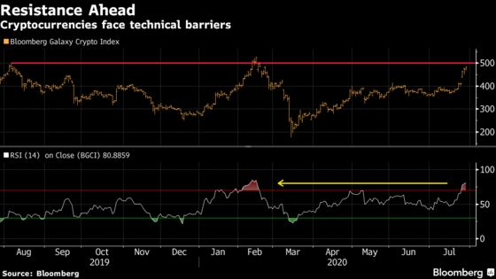 Cryptocurrency Rally Faces Fresh Resistance After Breakout Run